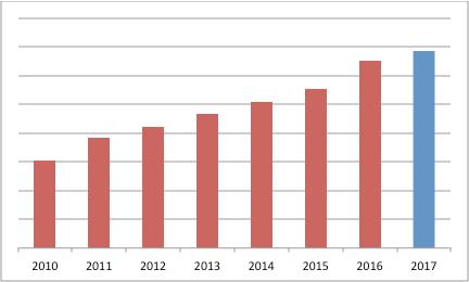 Novia Diagramm 2010 bis 2017 - konstante Steigerung